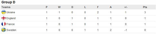 Euro 2012 Group D england france ukraine sweden