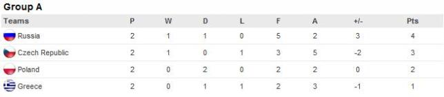 euro 2012 group a russia czech republic poland greece football