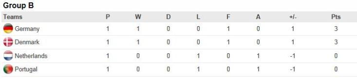 euro 2012 group b group of death