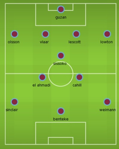 Aston Villa team 2012 2013 january transfer window guzan vlaar lowton el ahmadi benteke weimann