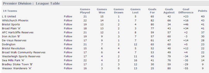 League Table 060414