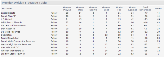 League Table 130414