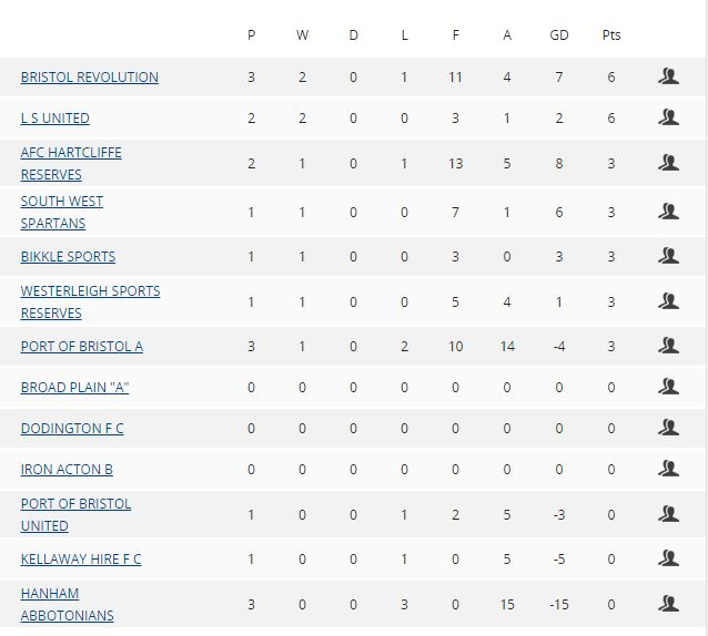 Bristol and Avon Football League table premier division